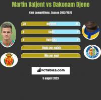 Martin Valjent vs Dakonam Djene h2h player stats