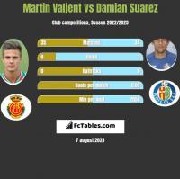 Martin Valjent vs Damian Suarez h2h player stats