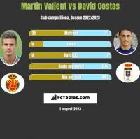 Martin Valjent vs David Costas h2h player stats