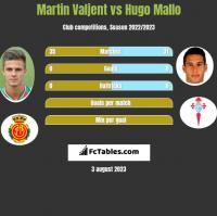 Martin Valjent vs Hugo Mallo h2h player stats