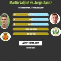 Martin Valjent vs Jorge Saenz h2h player stats