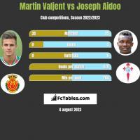 Martin Valjent vs Joseph Aidoo h2h player stats