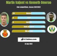 Martin Valjent vs Kenneth Omeruo h2h player stats