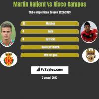 Martin Valjent vs Xisco Campos h2h player stats