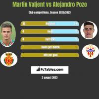 Martin Valjent vs Alejandro Pozo h2h player stats