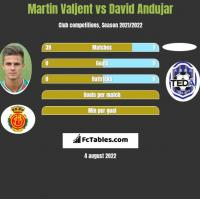 Martin Valjent vs David Andujar h2h player stats