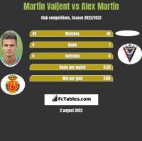 Martin Valjent vs Alex Martin h2h player stats
