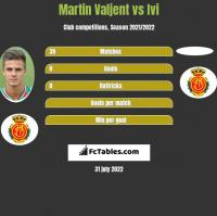 Martin Valjent vs Ivi h2h player stats