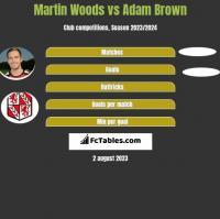 Martin Woods vs Adam Brown h2h player stats