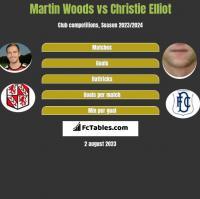 Martin Woods vs Christie Elliot h2h player stats