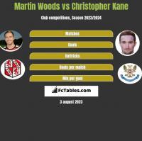 Martin Woods vs Christopher Kane h2h player stats