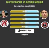 Martin Woods vs Declan McDaid h2h player stats