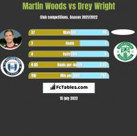 Martin Woods vs Drey Wright h2h player stats