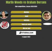 Martin Woods vs Graham Dorrans h2h player stats