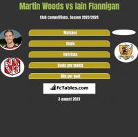 Martin Woods vs Iain Flannigan h2h player stats