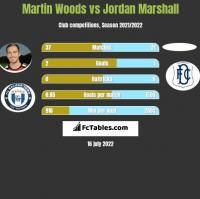 Martin Woods vs Jordan Marshall h2h player stats