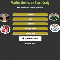 Martin Woods vs Liam Craig h2h player stats