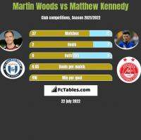 Martin Woods vs Matthew Kennedy h2h player stats