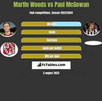 Martin Woods vs Paul McGowan h2h player stats