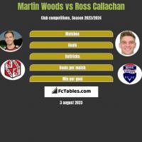 Martin Woods vs Ross Callachan h2h player stats