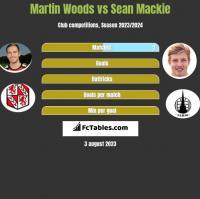 Martin Woods vs Sean Mackie h2h player stats