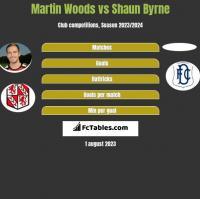 Martin Woods vs Shaun Byrne h2h player stats
