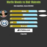 Martin Woods vs Blair Malcolm h2h player stats