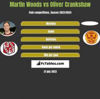 Martin Woods vs Oliver Crankshaw h2h player stats