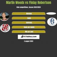 Martin Woods vs Finlay Robertson h2h player stats