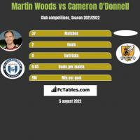 Martin Woods vs Cameron O'Donnell h2h player stats