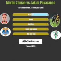 Martin Zeman vs Jakub Povazanec h2h player stats