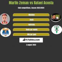 Martin Zeman vs Rafael Acosta h2h player stats