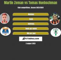 Martin Zeman vs Tomas Huebschman h2h player stats