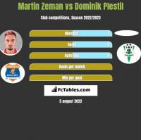 Martin Zeman vs Dominik Plestil h2h player stats