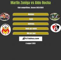 Martin Zuniga vs Aldo Rocha h2h player stats