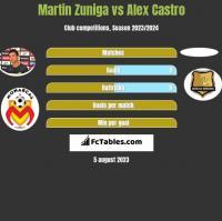 Martin Zuniga vs Alex Castro h2h player stats