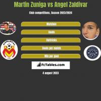 Martin Zuniga vs Angel Zaldivar h2h player stats