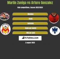 Martin Zuniga vs Arturo Gonzalez h2h player stats