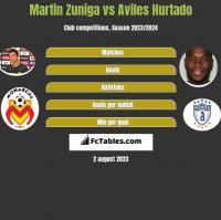 Martin Zuniga vs Aviles Hurtado h2h player stats