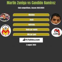 Martin Zuniga vs Candido Ramirez h2h player stats