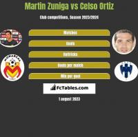 Martin Zuniga vs Celso Ortiz h2h player stats
