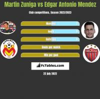 Martin Zuniga vs Edgar Antonio Mendez h2h player stats