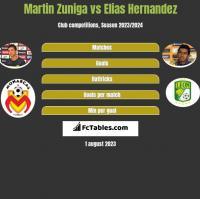 Martin Zuniga vs Elias Hernandez h2h player stats