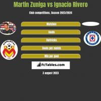 Martin Zuniga vs Ignacio Rivero h2h player stats