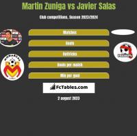 Martin Zuniga vs Javier Salas h2h player stats