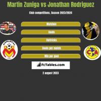 Martin Zuniga vs Jonathan Rodriguez h2h player stats