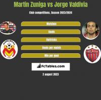 Martin Zuniga vs Jorge Valdivia h2h player stats