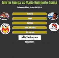 Martin Zuniga vs Mario Humberto Osuna h2h player stats