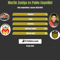 Martin Zuniga vs Pablo Cepellini h2h player stats