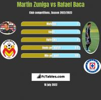 Martin Zuniga vs Rafael Baca h2h player stats